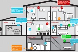 هوشمند سازی ساختمان و اموزش BMS