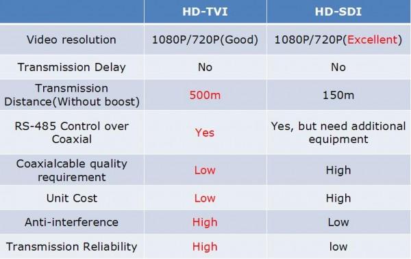 HDSDI و HDTVI دوربین مداربسته