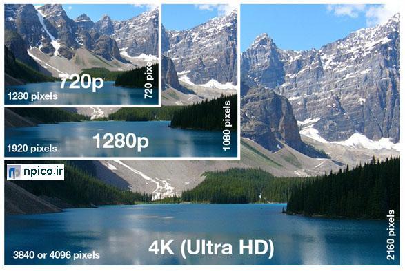 4Kتکنولوژی دوربین مداربسته نعیم پردازش پخش عمده