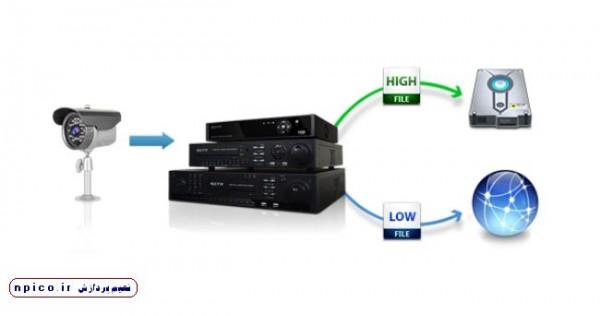 مفهوم Dual Stream در دی وی آر ها، نعیم پردازش پخش عمده دوربین مدار بسته
