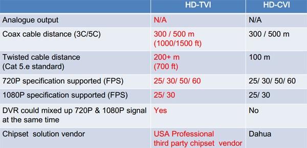 HDCVI دوربین مداربسته, HDTVI