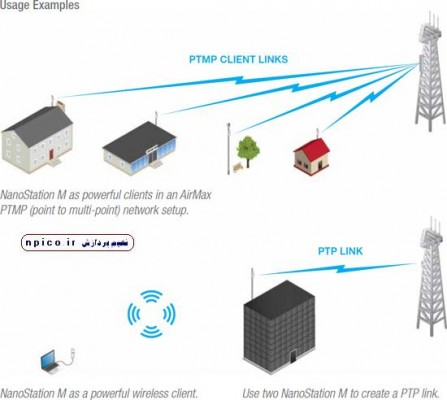 ubiquiti_nanostation_illustration نانو استیشن