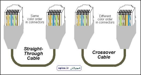 نحوه ساخت کابل شبکه کراس و مستقیم در زمان پرس با آچار شبکه و سوکت زدن شبکه